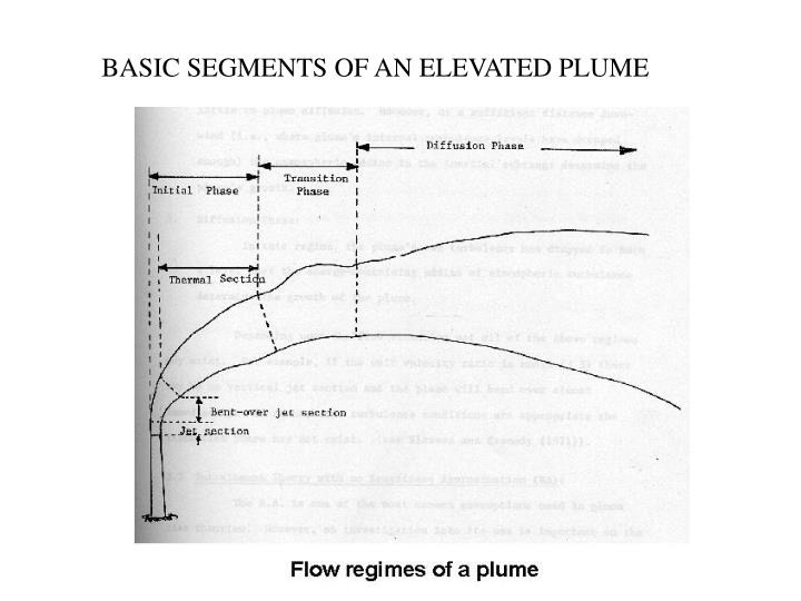 BASIC SEGMENTS OF AN ELEVATED PLUME