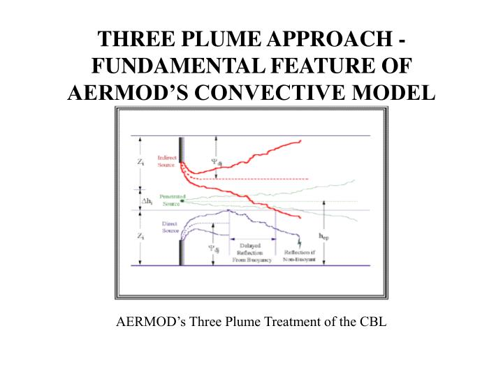 THREE PLUME APPROACH -  FUNDAMENTAL FEATURE OF AERMOD'S CONVECTIVE MODEL