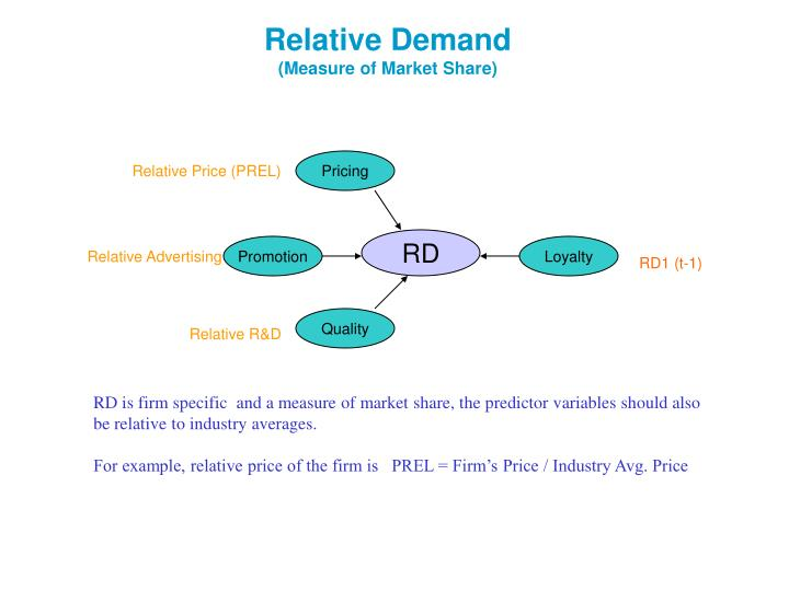 Relative demand measure of market share