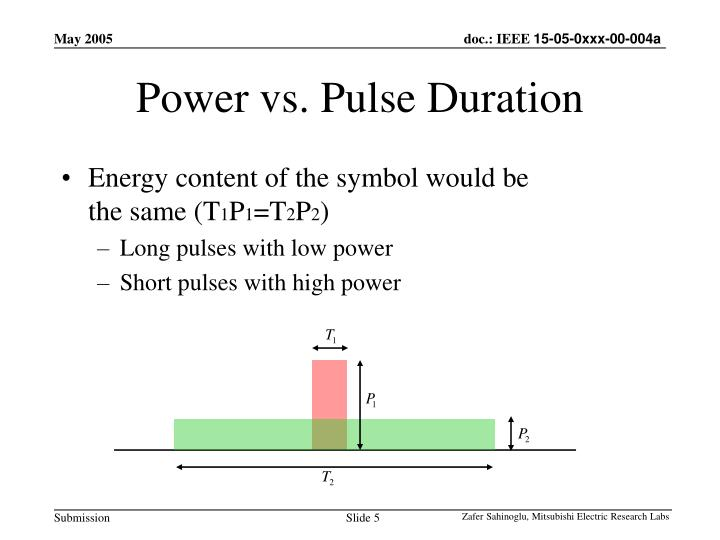 Power vs. Pulse Duration