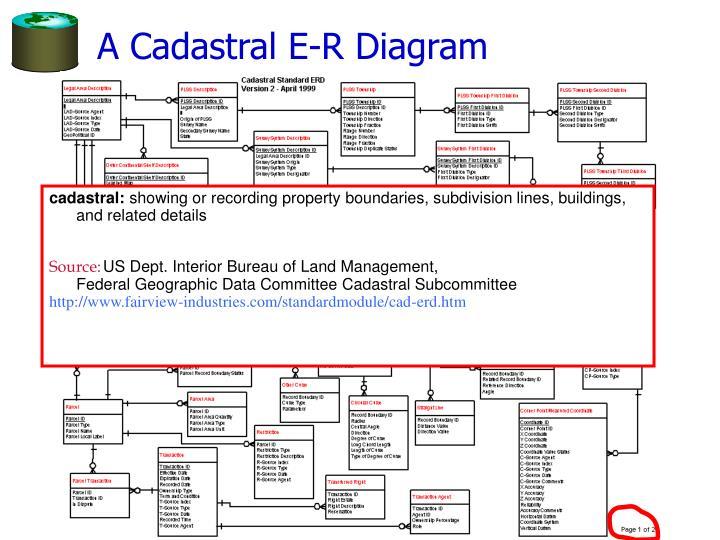A Cadastral E-R Diagram