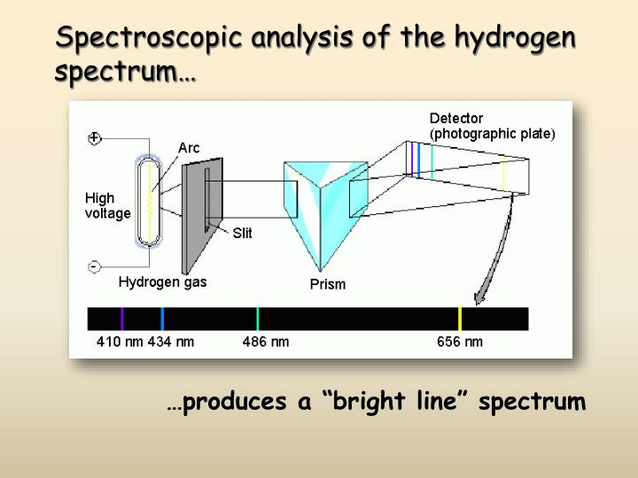 Spectroscopic analysis of the hydrogen spectrum…