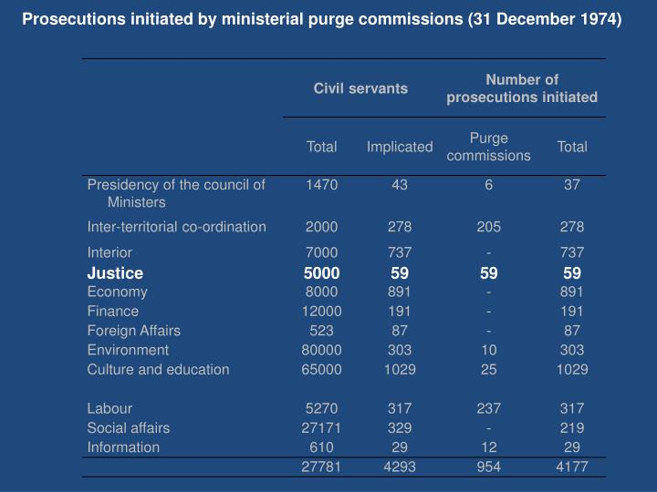 Prosecutions initiated by ministerial purge commissions (31 December 1974)