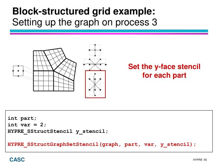 Block-structured grid example: