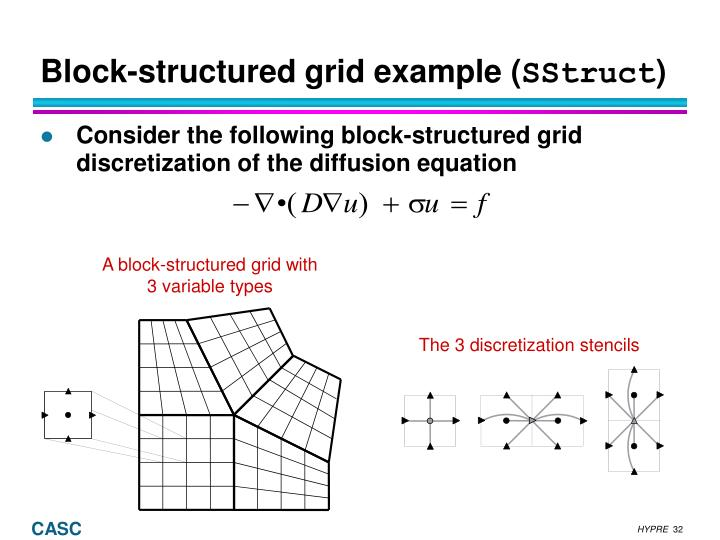 Block-structured grid example (