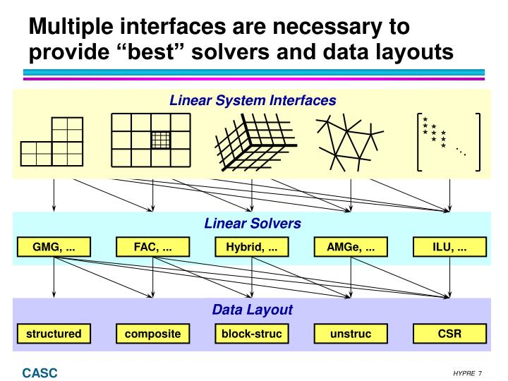 Linear System Interfaces