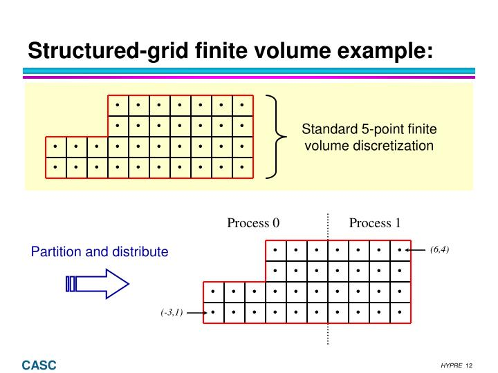 Standard 5-point finite volume discretization