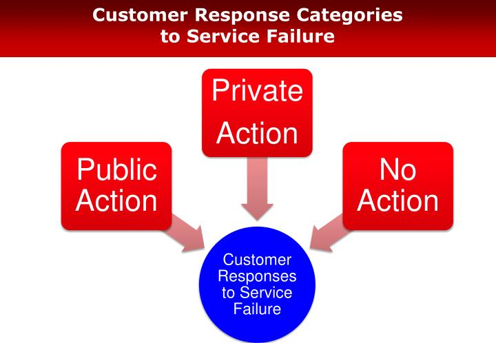 Customer Response Categories