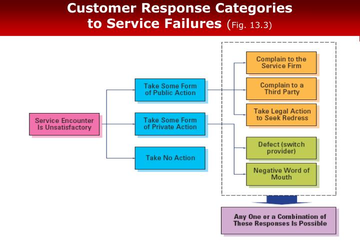 Customer response categories to service failures fig 13 3