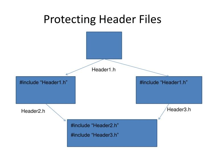 Protecting Header Files