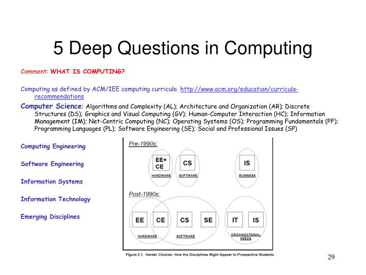 5 Deep Questions in Computing