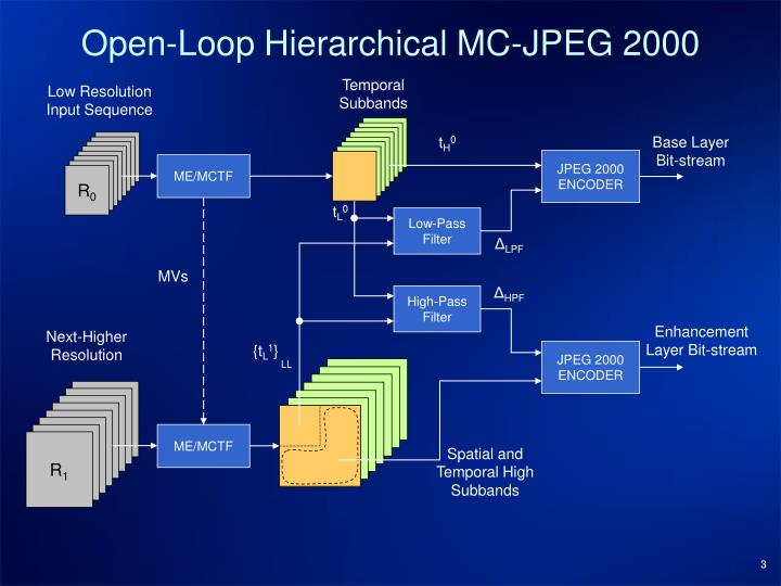 Open loop hierarchical mc jpeg 2000