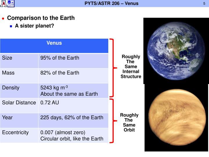 Comparison to the Earth