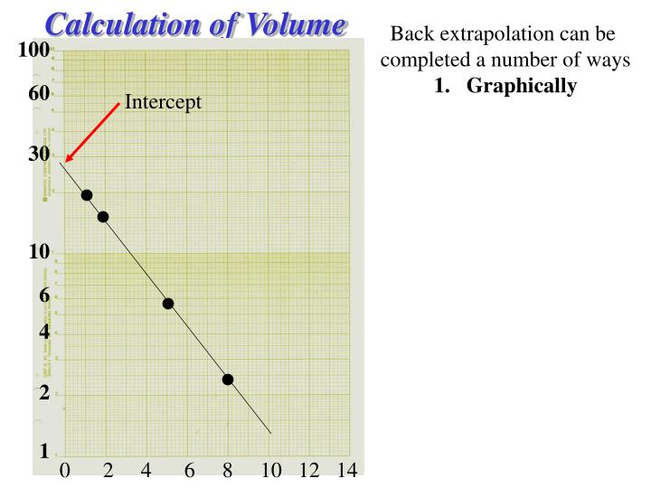 Calculation of Volume