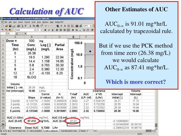 Other Estimates of AUC