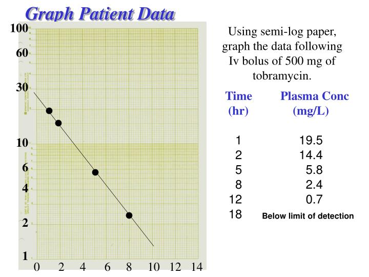 Graph Patient Data