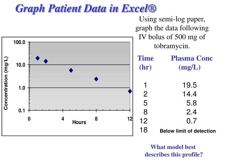 Graph Patient Data in Excel®