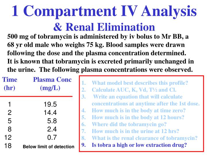 1 Compartment IV Analysis