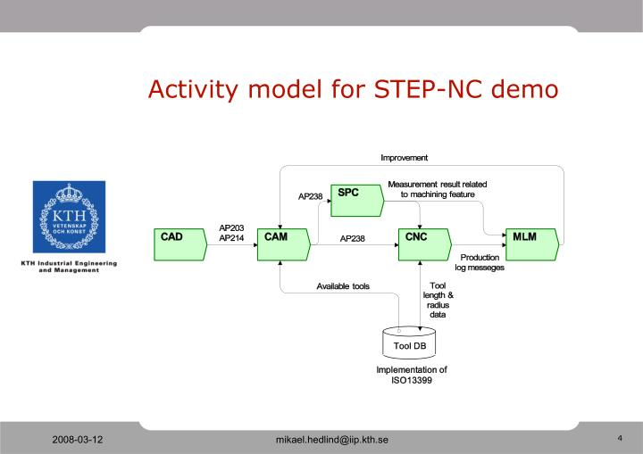 Activity model for