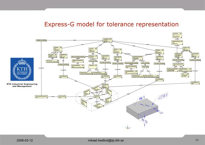 Express-G model for tolerance representation