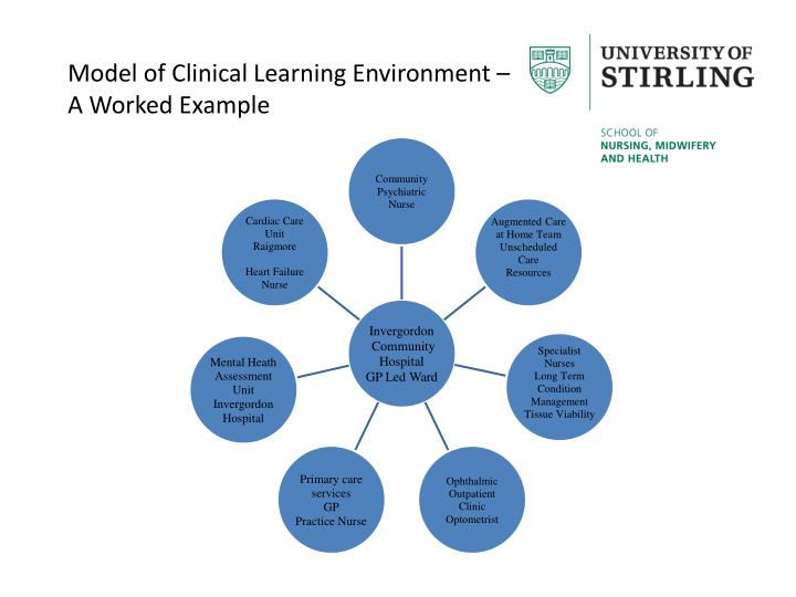 Model of Clinical Learning Environment –