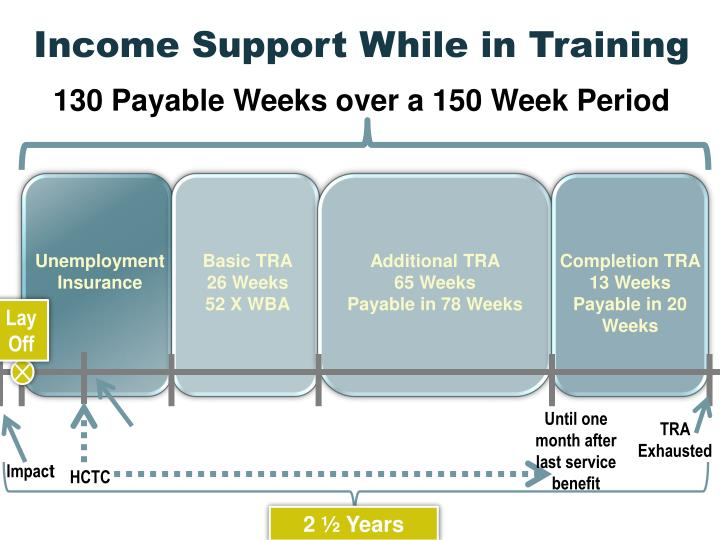 Income Support While in Training