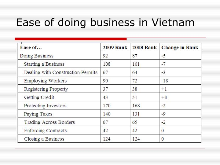 Ease of doing business in Vietnam