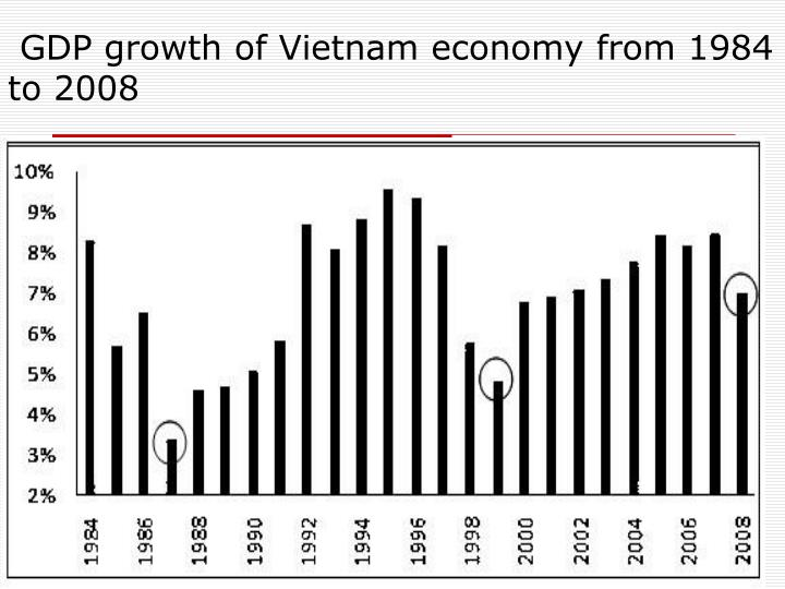 GDP growth of Vietnam economy from 1984 to 2008