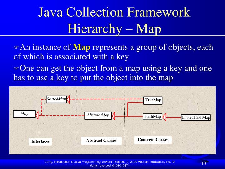 Java Collection Framework Hierarchy – Map