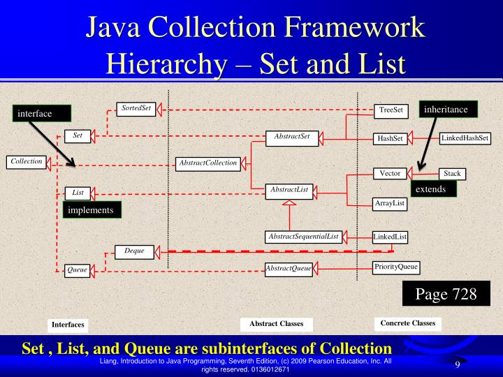 Java Collection Framework Hierarchy – Set and List