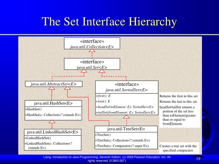 The Set Interface Hierarchy
