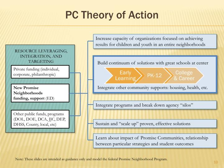 PC Theory of Action