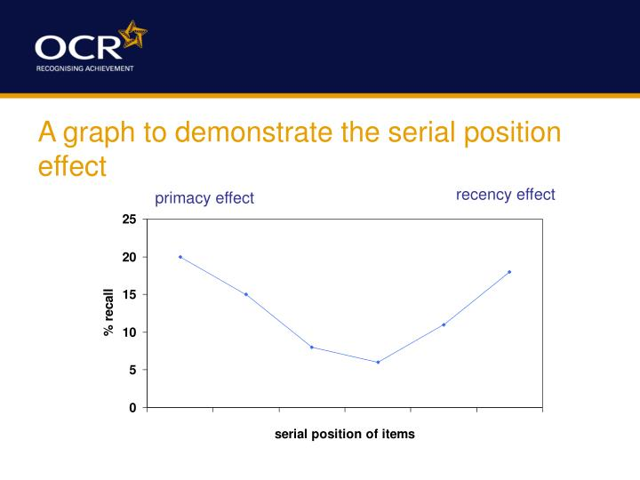 A graph to demonstrate the serial position effect