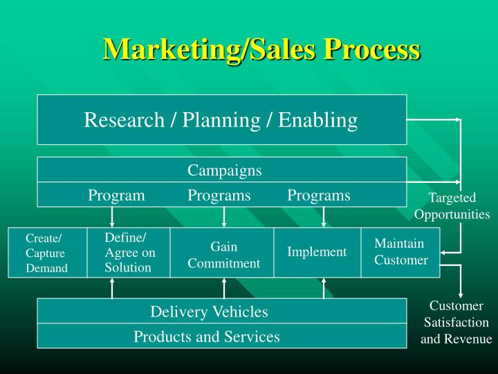 Marketing/Sales Process