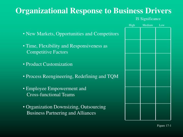 Organizational Response to Business Drivers
