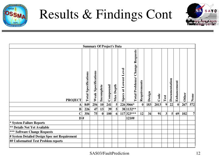 Results & Findings Cont