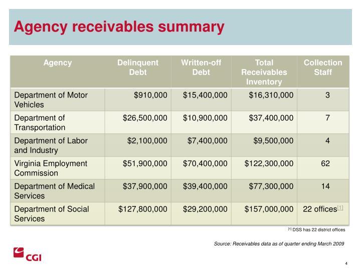 Agency receivables summary