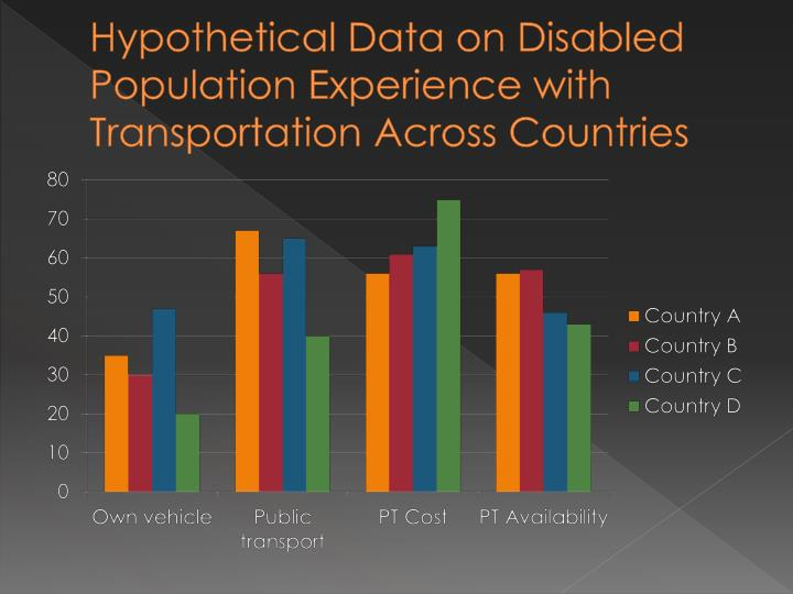 Hypothetical Data on Disabled Population Experience with Transportation Across Countries