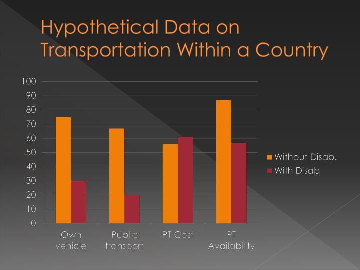 Hypothetical Data on Transportation Within a Country