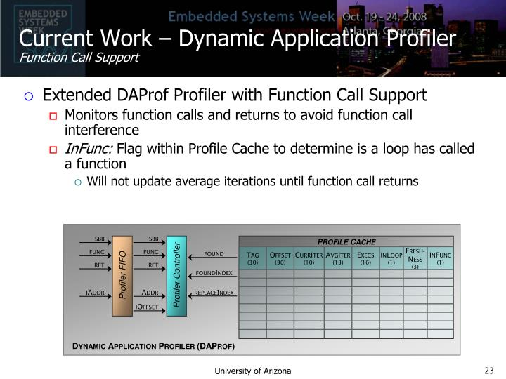 Current Work – Dynamic Application Profiler