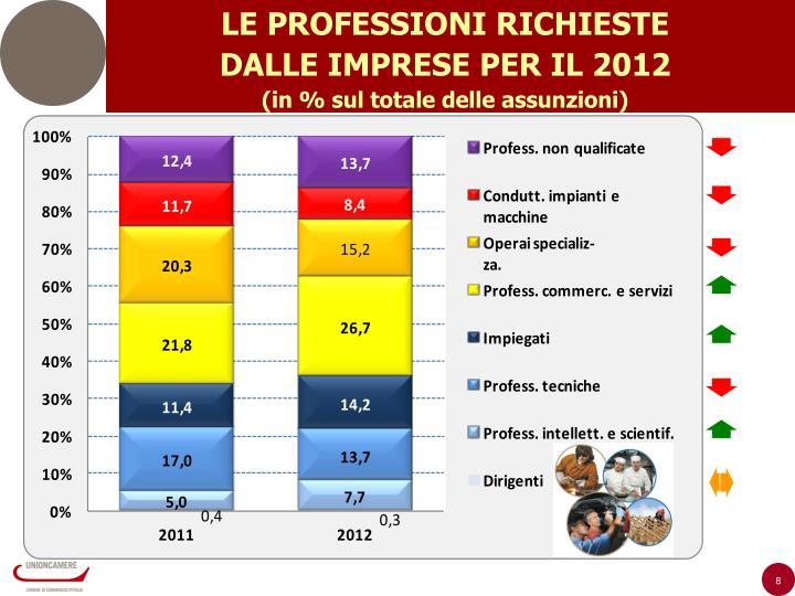 LE PROFESSIONI RICHIESTE