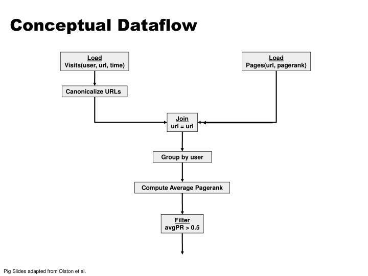 Conceptual Dataflow