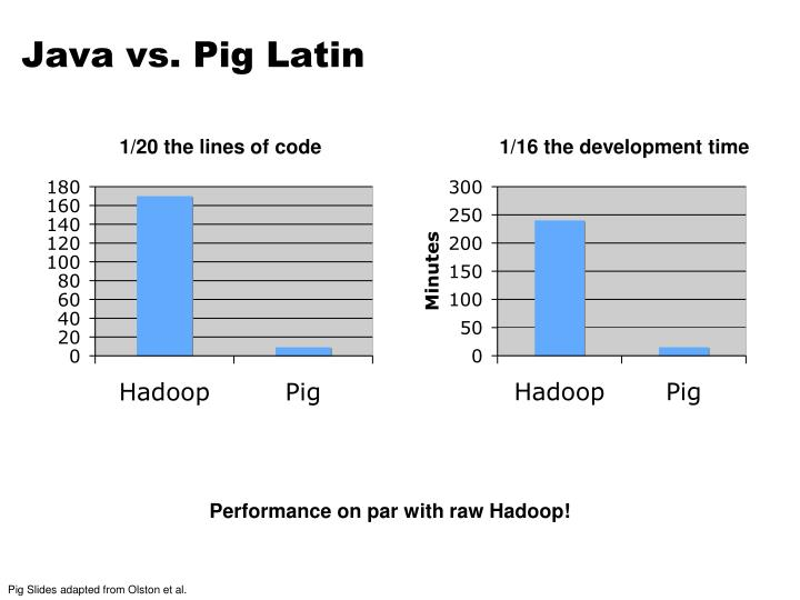 Java vs. Pig Latin