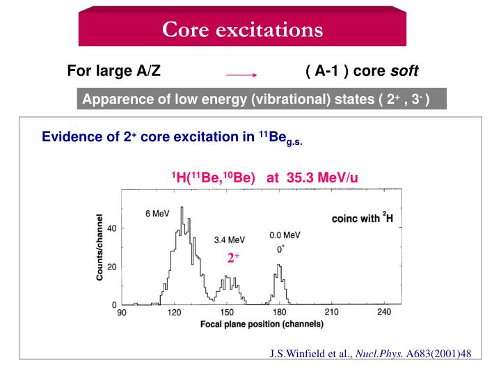 Core excitations