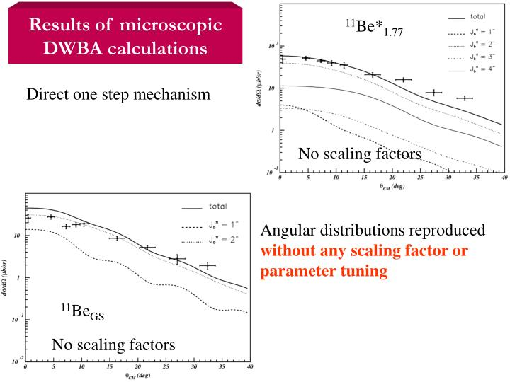 Results of microscopic DWBA calculations