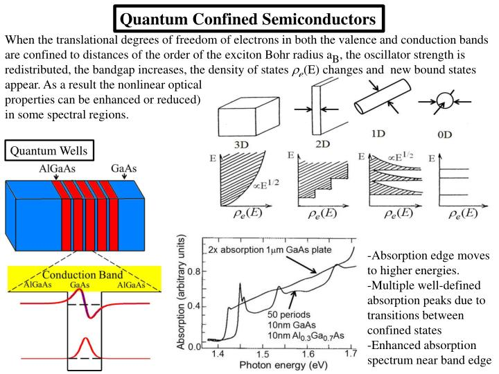 Quantum Confined Semiconductors
