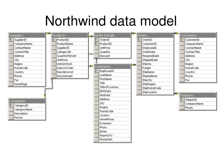 Northwind data model