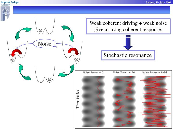 Weak coherent driving + weak noise give a strong coherent response.