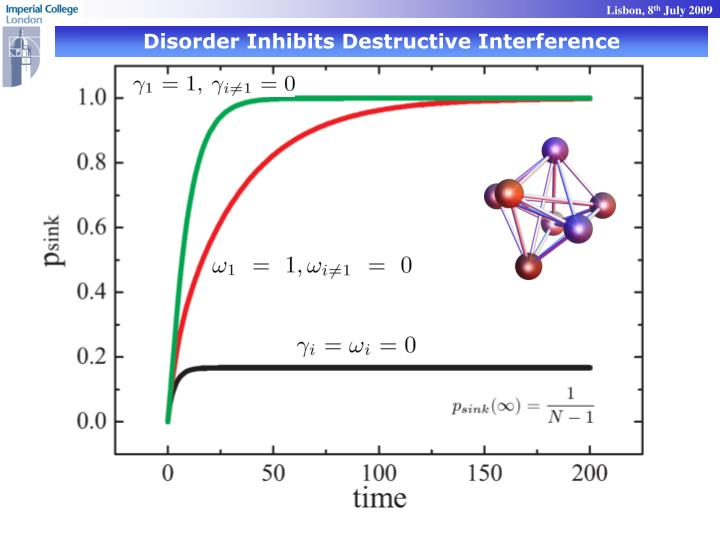 Disorder Inhibits Destructive Interference
