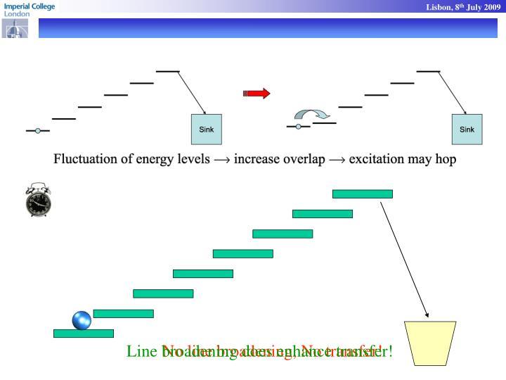 Line broadening does enhance transfer!